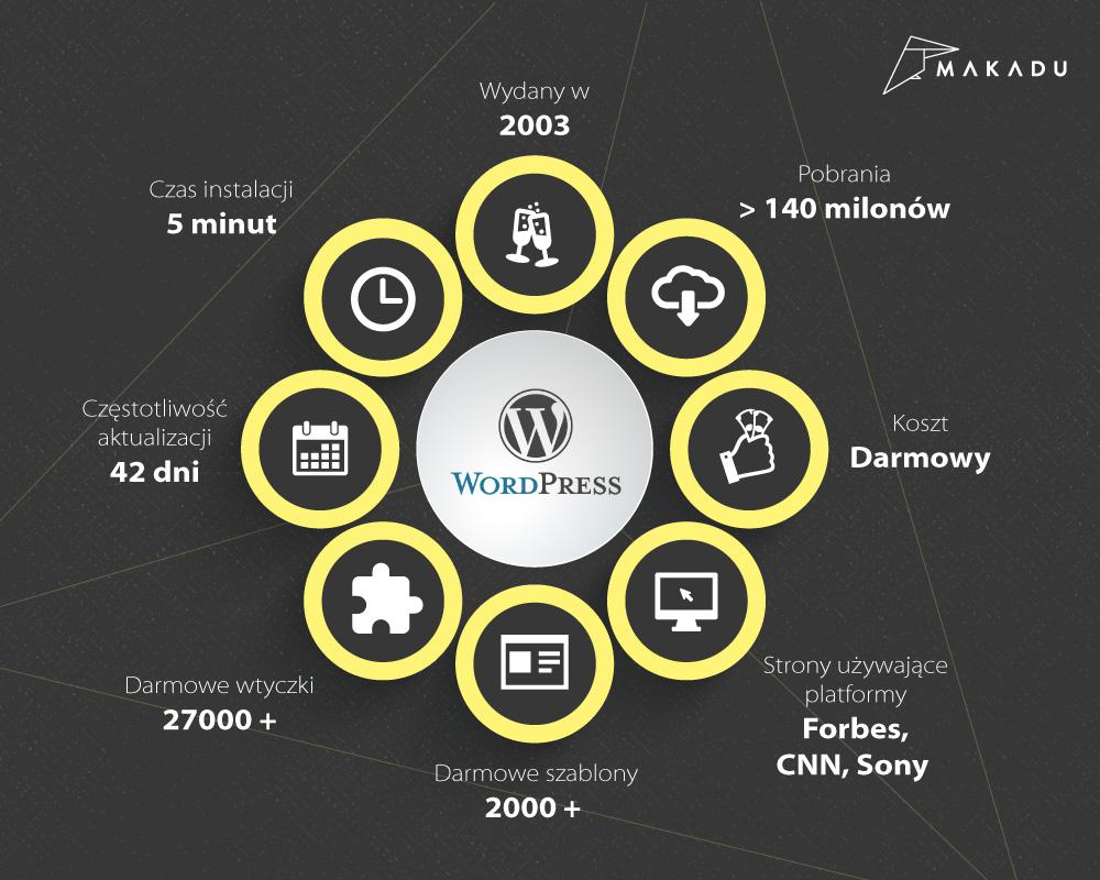 Makadu Wordpress